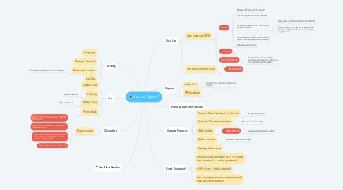 Mind Map: dtac call Sprint 1