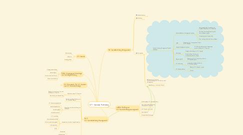Mind Map: IT-Service Katalog