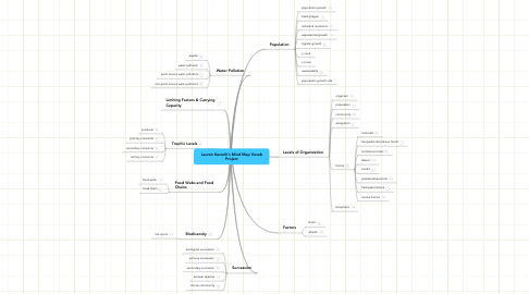 Mind Map: Lauren Kacerik's Mind Map Vocab Project