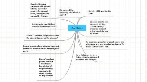 Mind Map: John Donne