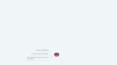 Mind Map: ENTRENAMIENTOS
