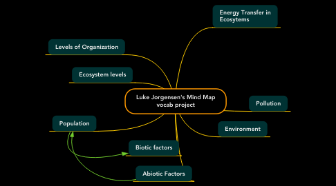 Mind Map: Luke Jorgensen's Mind Map vocab project