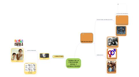 Mind Map: TEORIA DE LA PSICOLOGIA SOCIAL Y CONDUCTISMOS