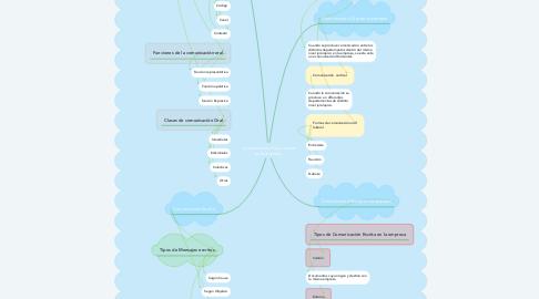 Mind Map: Comunicación Oral y escrita en la empresa
