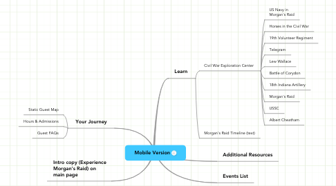 Mind Map: Mobile Version