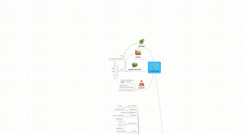 Mind Map: aantekeningen