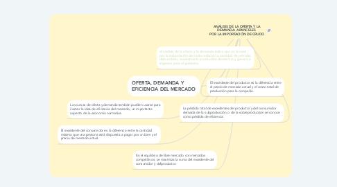 Mind Map: ANÁLISIS DE LA OFERTA Y LA DEMANDA: ARANCELES  POR LA IMPORTACIÓN DE CRUDO