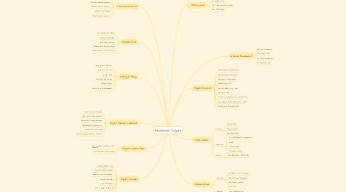 Mind Map: Facilitation Project
