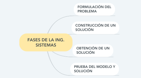 Mind Map: FASES DE LA ING. SISTEMAS