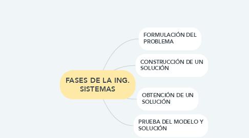 Mind Map: Modelo Material Educativo