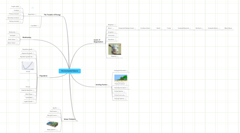 Mind Map: Environmental Science