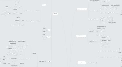 Mind Map: LAS CIUDADES