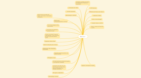 Mind Map: Bear Luv