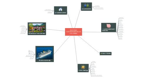 Mind Map: REGIONES GASTRONOMICAS DE COLOMBIA