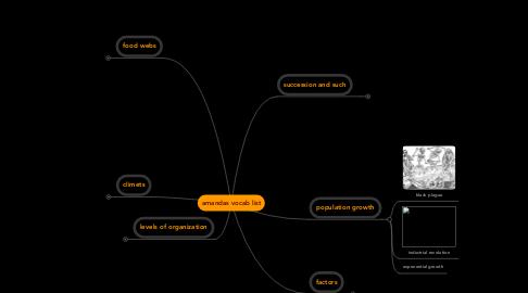 Mind Map: amandas vocab list
