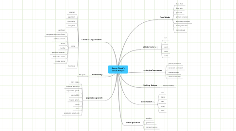 Mind Map: Jimmy Flood's Vocab Project