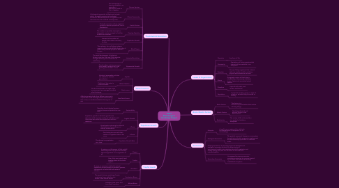 Mind Map: Dallas Rosenberger's Vocabulary Project