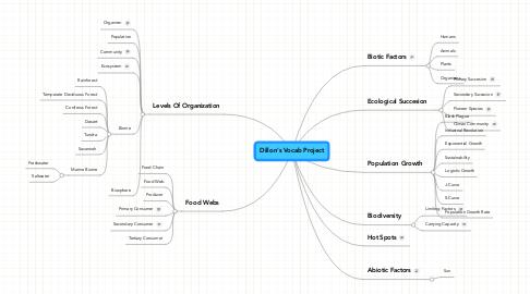 Mind Map: Dillon's Vocab Project