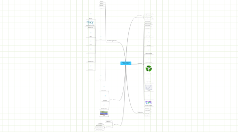 Mind Map: Hailee's mind map vocab project.
