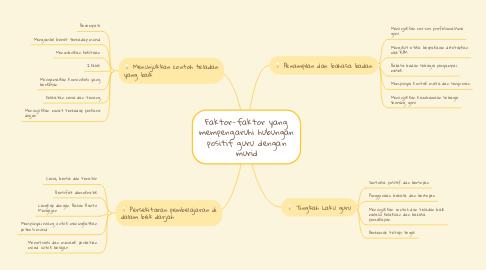 Mind Map: Faktor-faktor yang mempengaruhi hubungan positif guru dengan murid