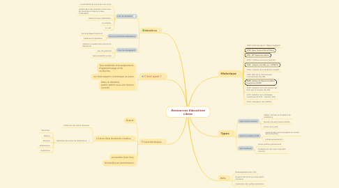 Mind Map: Ressources Educatives Libres