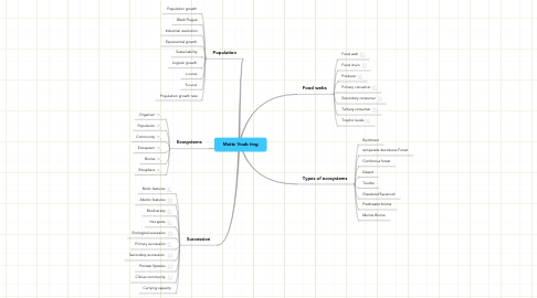 Mind Map: Mattz Voab ting
