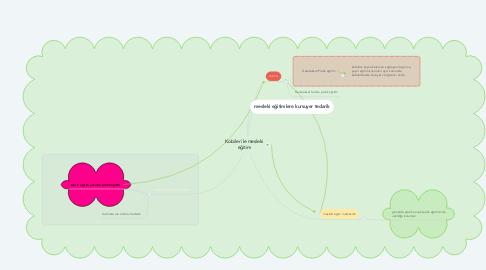 Mind Map: Kobiler ile mesleki eğitim