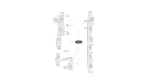 Mind Map: Textharker.ch