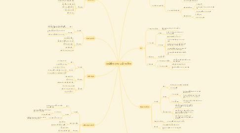 Mind Map: CHƯƠNG OXI-LƯU HUỲNH