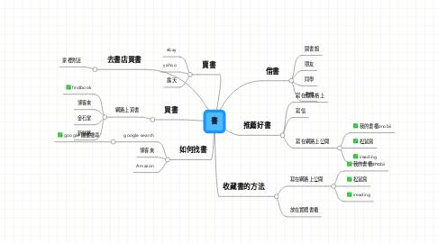 Mind Map: 書