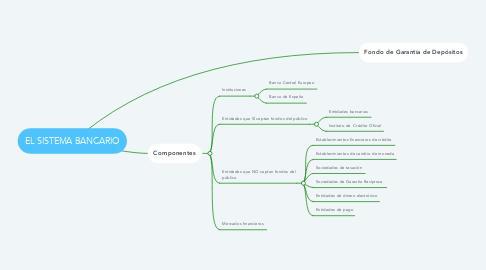 Mind Map: EL SISTEMA BANCARIO