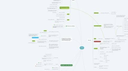 Mind Map: Inemp