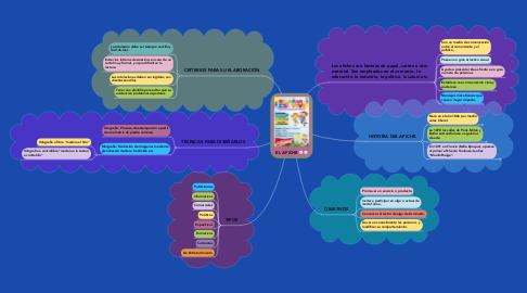 Mind Map: EL AFICHE