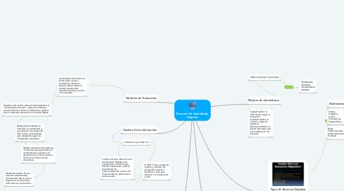 Mind Map: Recursos de Aprendizaje Digitales