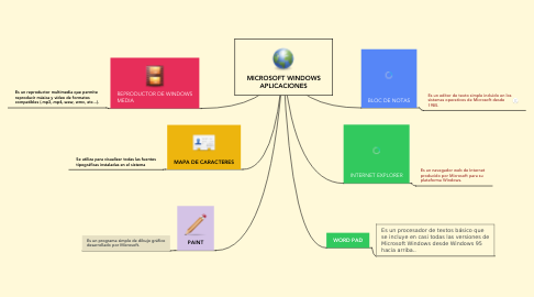 Mind Map: MICROSOFT WINDOWS APLICACIONES