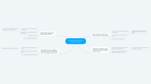 Mind Map: I will explore becoming a Physical Therapist.