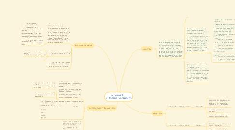 Mind Map: actividad 2    CUENTAS CONTABLES