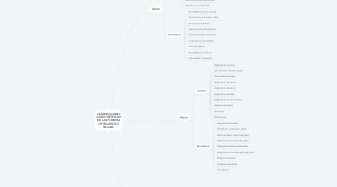 Mind Map: CLASIFICACIÓN Y CARACTERÍSTICAS DE LAS CUENTAS DE BALANCE O REALES.