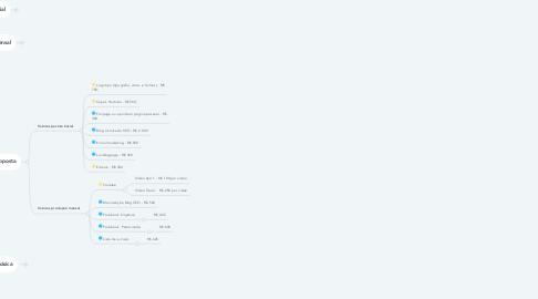 Mind Map: Projeto Calderaro
