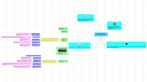 Mind Map: Norma ISO/IEC 25000