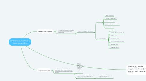 Mind Map: Unidades de medición y notación cientifica