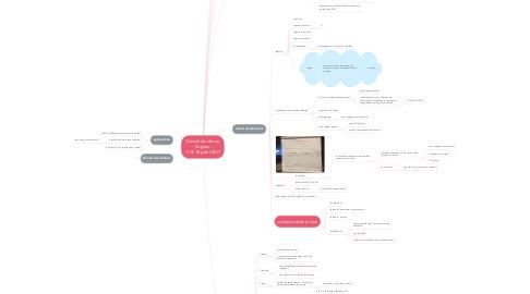 Mind Map: Conseil de réseau  - Cognac -  17 & 18 juillet 2017
