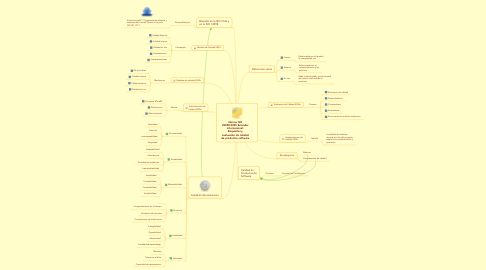 Mind Map: Norma ISO 25000:2005 Estandar internacional: Requisitos y evaluación de calidad de productos software