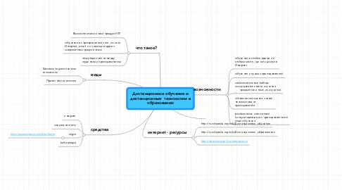 Mind Map: Дистанционное обучение и дистанционные  технологии в образовании