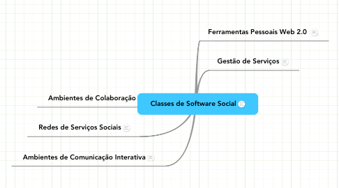 Mind Map: Classes de Software Social
