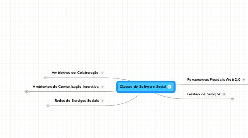 Mind Map: Classes de Software Social