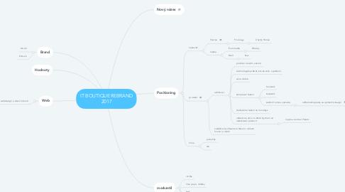 Mind Map: IT BOUTIQUE REBRAND 2017