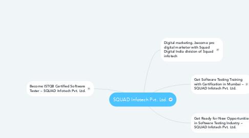 Mind Map: SQUAD Infotech Pvt. Ltd.