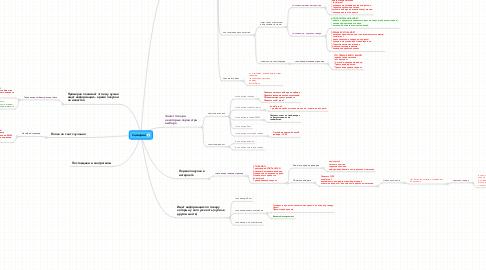 Mind Map: Cценарии