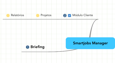 Mind Map: Smartjobs Manager